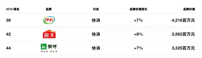 中国品牌排行榜